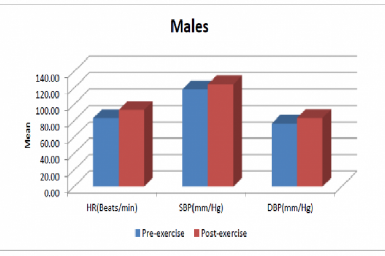 Graphical representation of pre-exercise and post-exercise cardiovascular parameters in males