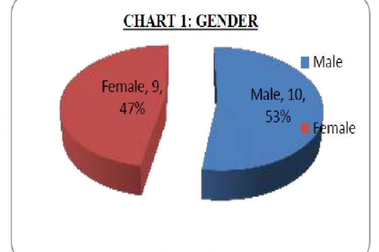 Gender specific incidence of patellar fractures
