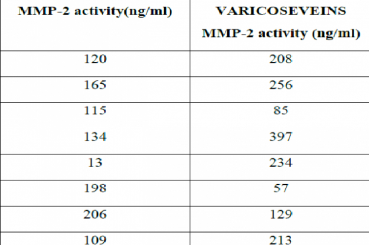 Readings from cases and controls of MMP