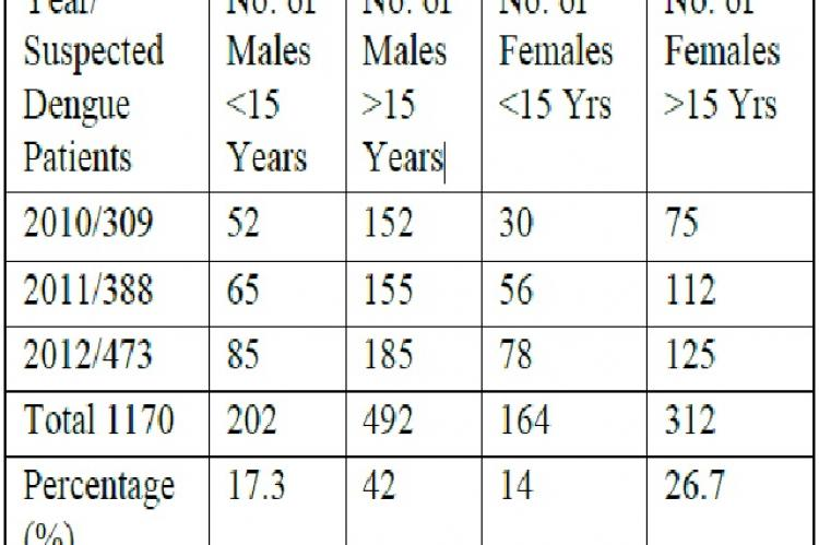 Age, Sex and Year wise Distribution of Suspected Dengue Patients