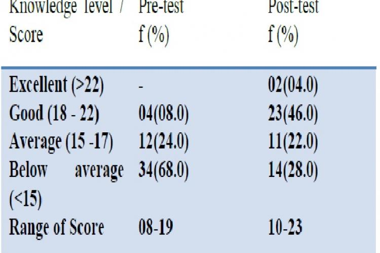 Pre-test & Post –test knowledge level among diabetic clients (N=50)