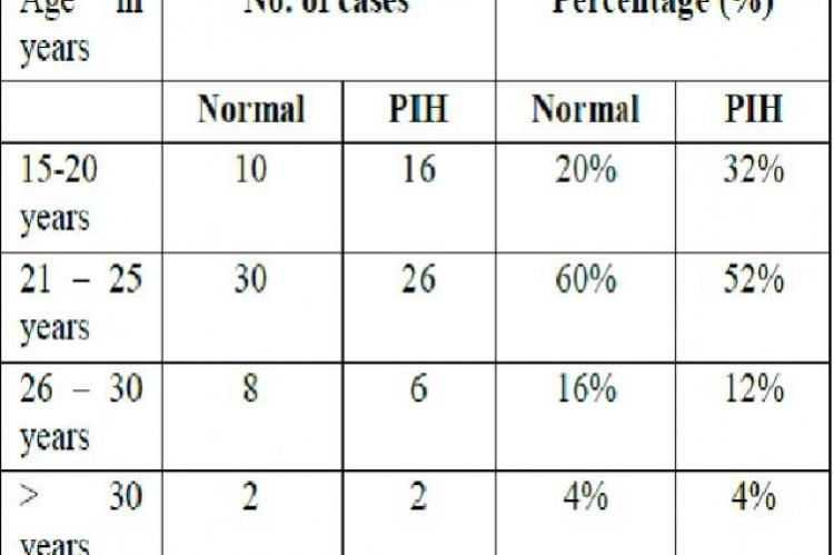 Age wise distribution in normal and PIH Patients