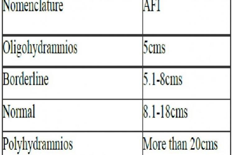 Diagnostic Categories of the Amniotic Fluid Index10