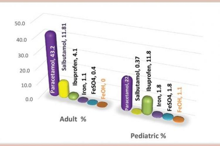 Percentage of involvement of each drug causing overdose toxicity in both adults and pediatric cases