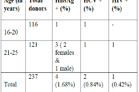 Prevalence of HBsAg, HCV and HIV in blood donors