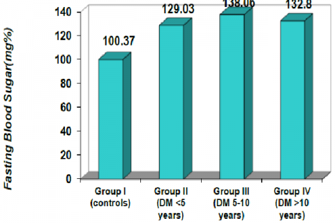 Bar chart showing mean of fasting blood sugar of the study subjects