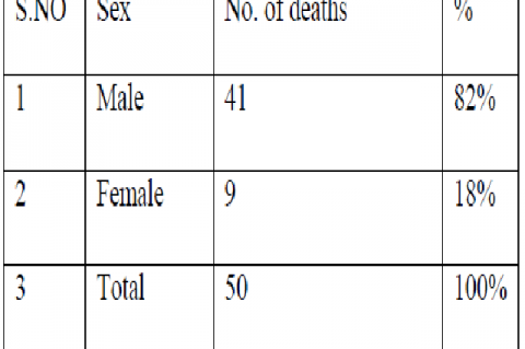 Showing sex wise distribution of fractures causing death
