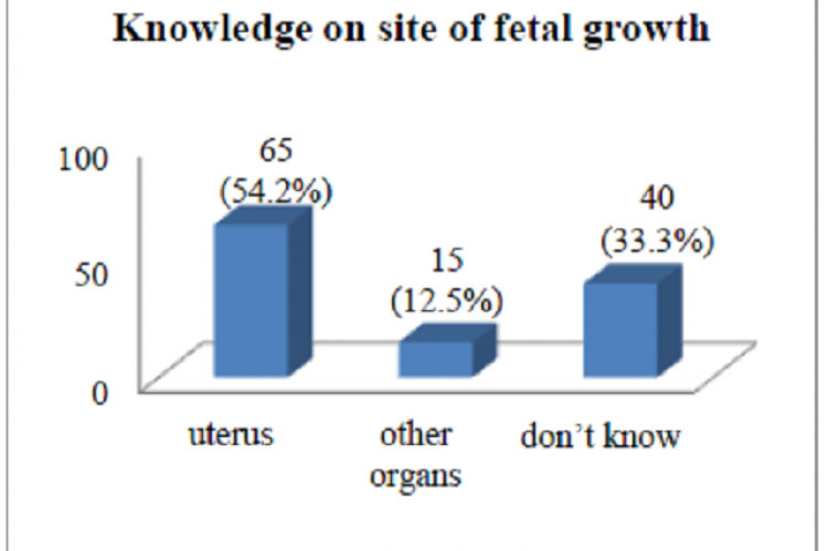 Chart showing frequency of girls based on knowledge on site of fetal growth