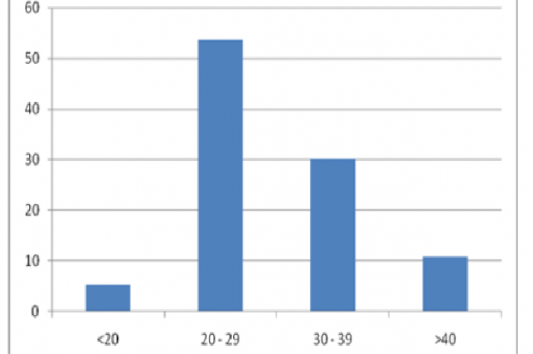 Age distribution (%) of the participants (n = 770)