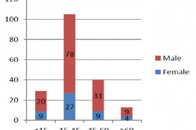 Distribution of ocular injured patients according to their age group and gender (n=187)