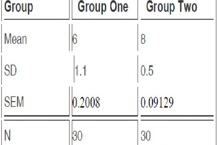 Comparision of two methods in 2 different groups