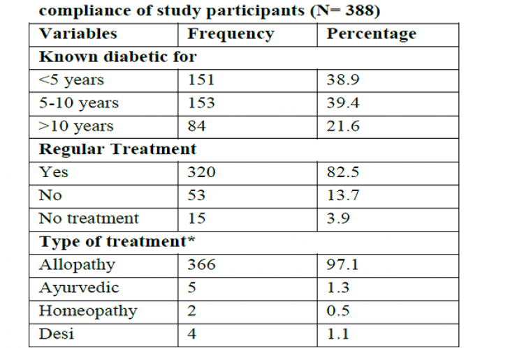 Duration of disease and treatment compliance of study participants (N= 388)