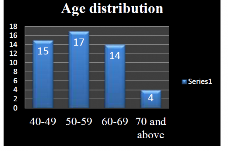 Age incidence