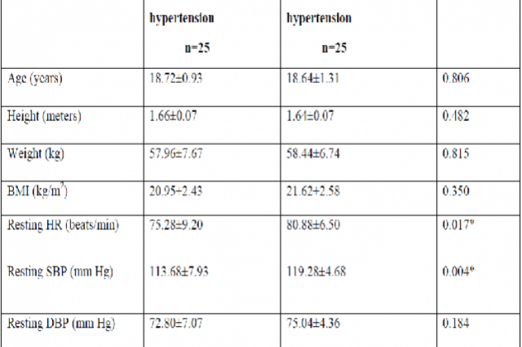 Baseline characteristics of male subjects based on family history of hypertension.