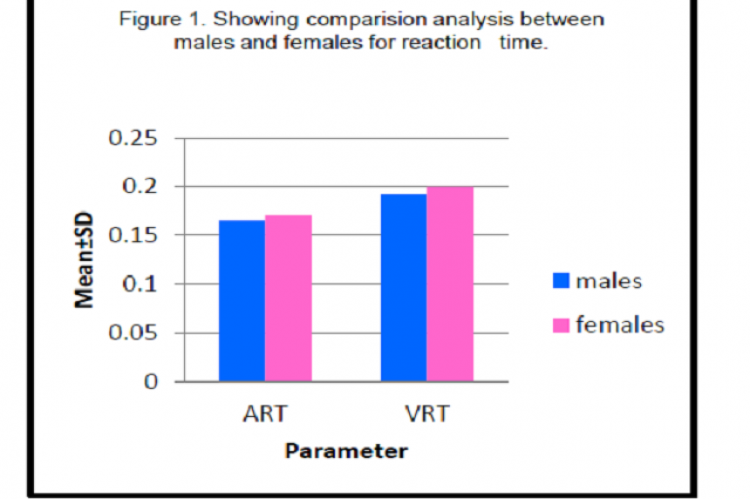 Showing comparison analysis between males and females for reaction time