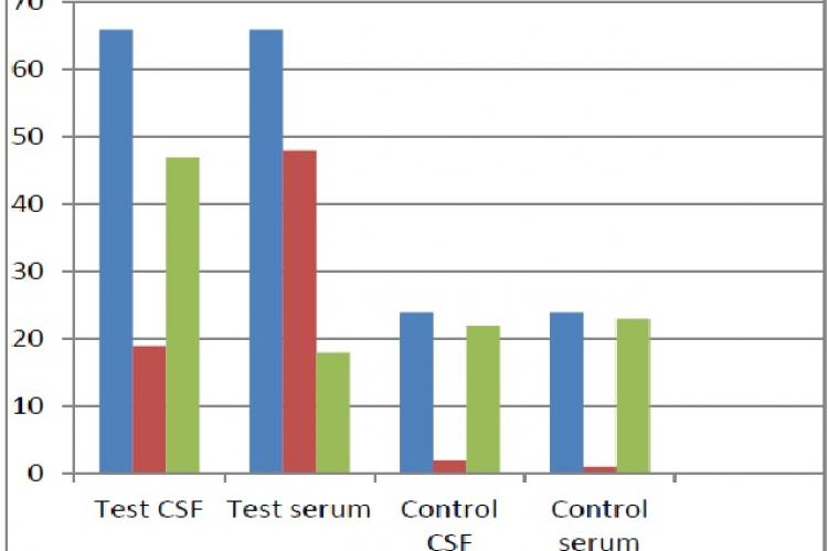 Distribution of positive cases as per ELISA in both cases and controls