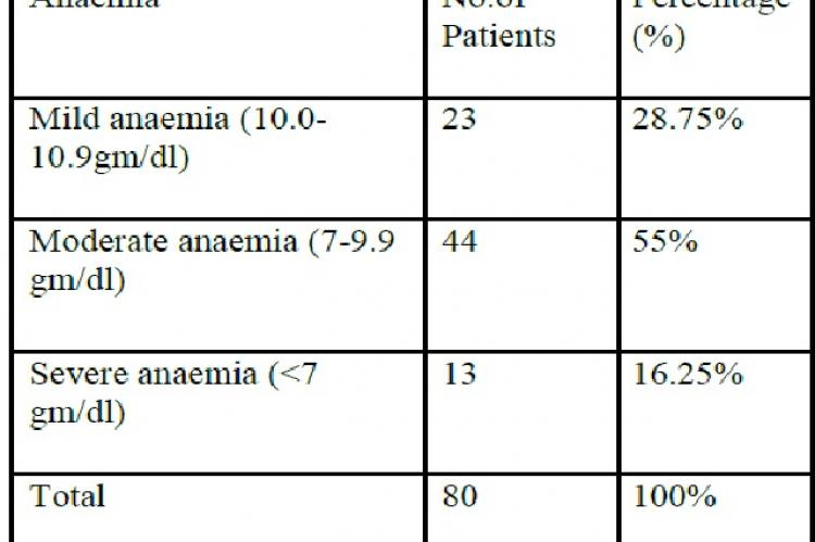 Distribution according to the degree of severity of anaemia