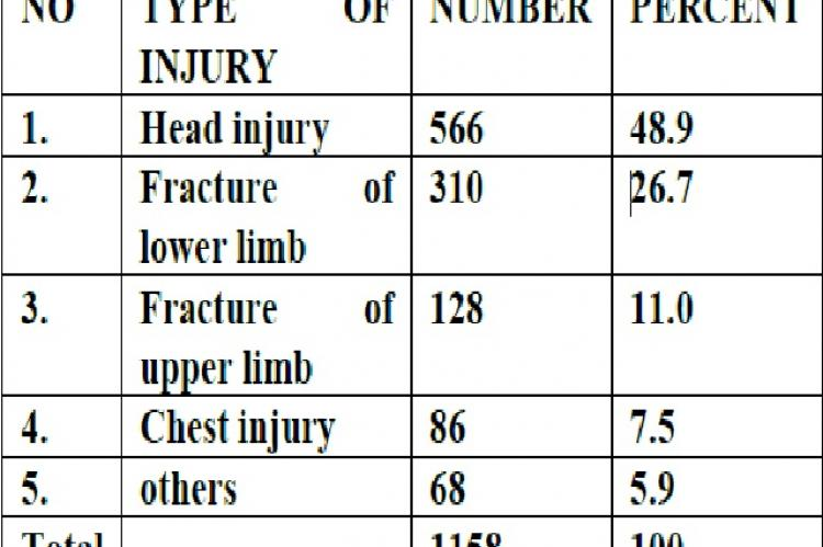 Distribution of RTA cases according to type of injury