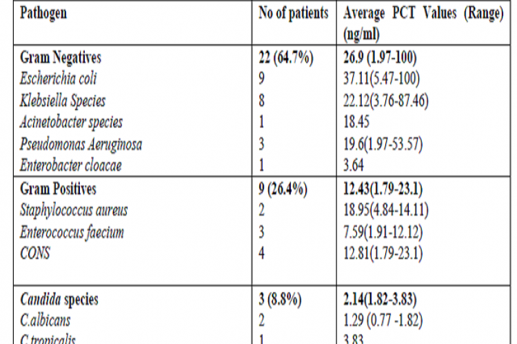 Correlation of PCT with etiology of infections