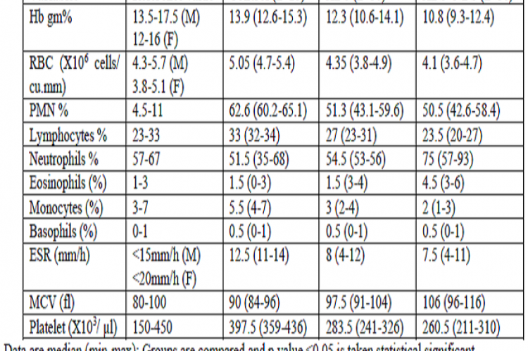 Descriptive evaluation of haematological parameters in ADS, ADS+NDS and control groups