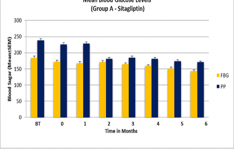 Comparison of mean fasting and post prandial blood glucose levels. FBG= Fasting Blood glucose, PP= Post prandial, BT= Fasting Blood Glucose Before Treatment.