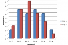 A Comparative Study of Hemorrhoidectomy using Ligasure v/s Conventional Open Method